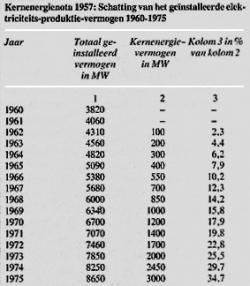 Scenario uitbreiding kernvermogen