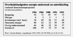 Overheidsbudgetten energie-onderzoek en ontwikkeling